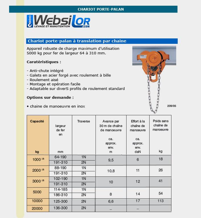 Informations techniques Chariot porte-palan manuel à chaîne