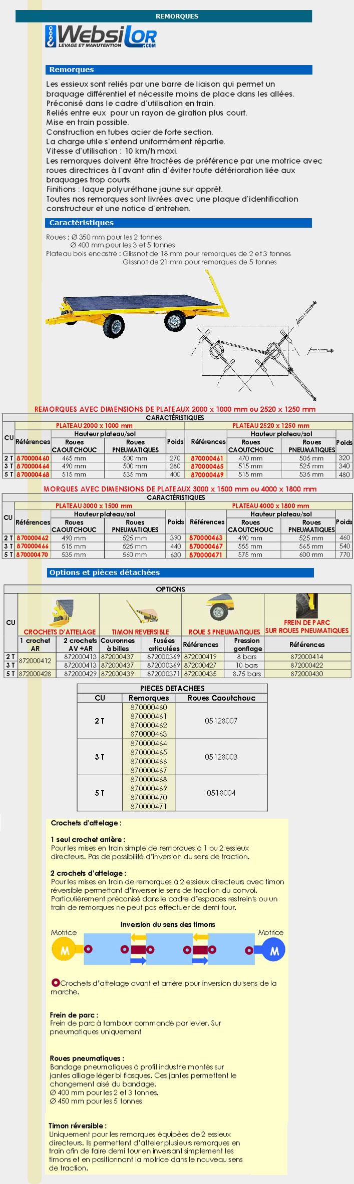 Informations techniques Remorque sur couronnes à billes 2 essieux directeurs