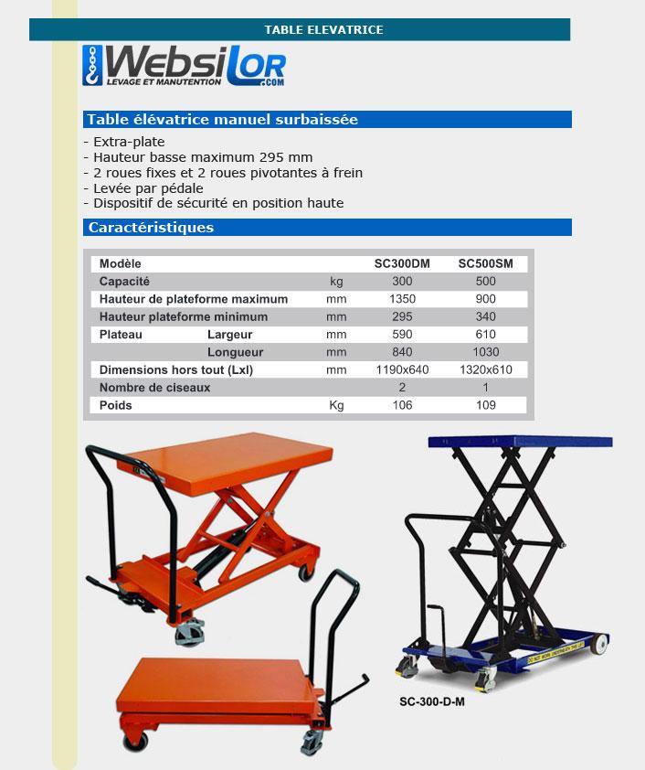 Informations techniques Table élévatrice manuelle surbaissée - Capacité 300kg