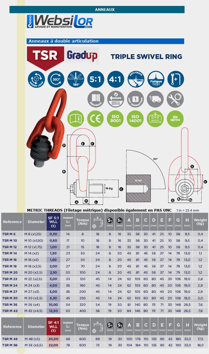 Informations techniques Anneau de levage articulé male sur anneau - 8 à 56 mm