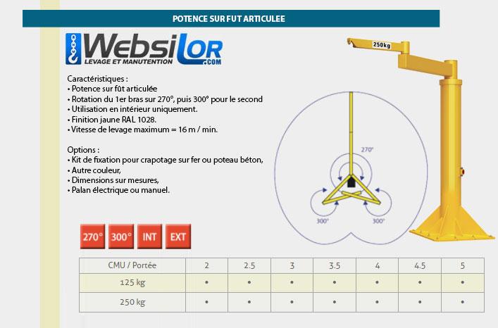 Informations techniques Potences sur fût articulées - rotation de 270 puis 300°