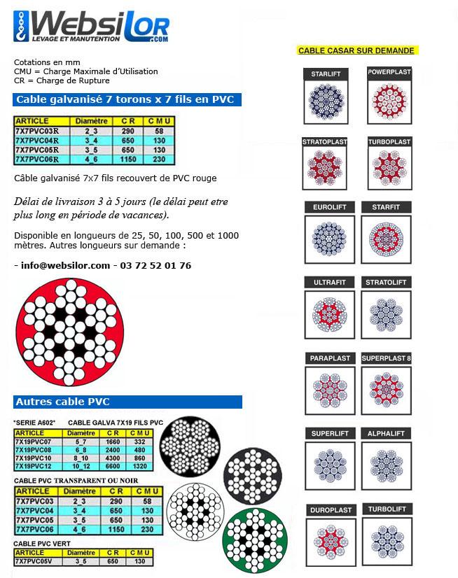 Informations techniques Câble galva PVC 7 torons de 7 fils rouge