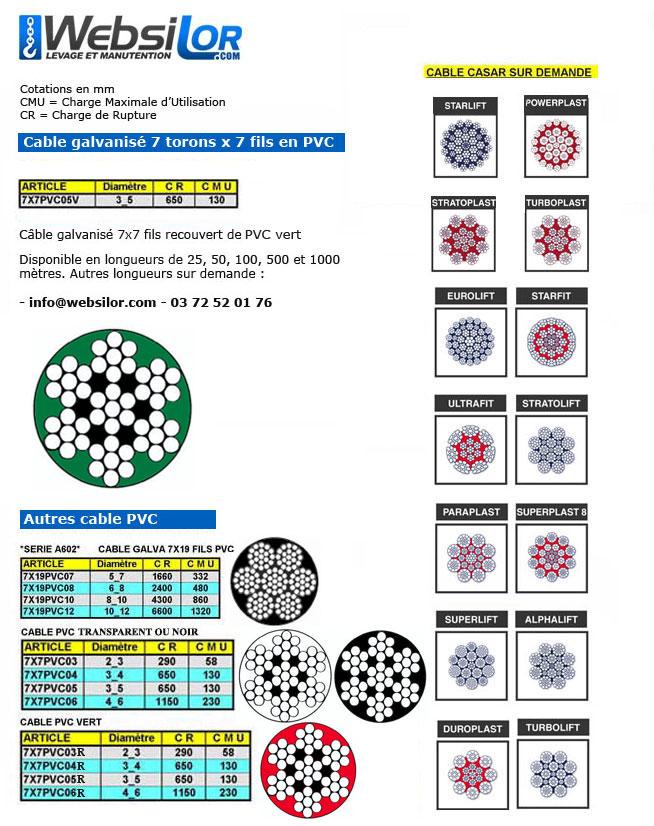 Informations techniques Câble galva PVC 7 torons de 7 fils - 05mm