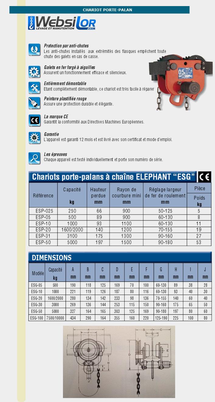 Informations techniques Chariot porte-palan à chaine Elephant