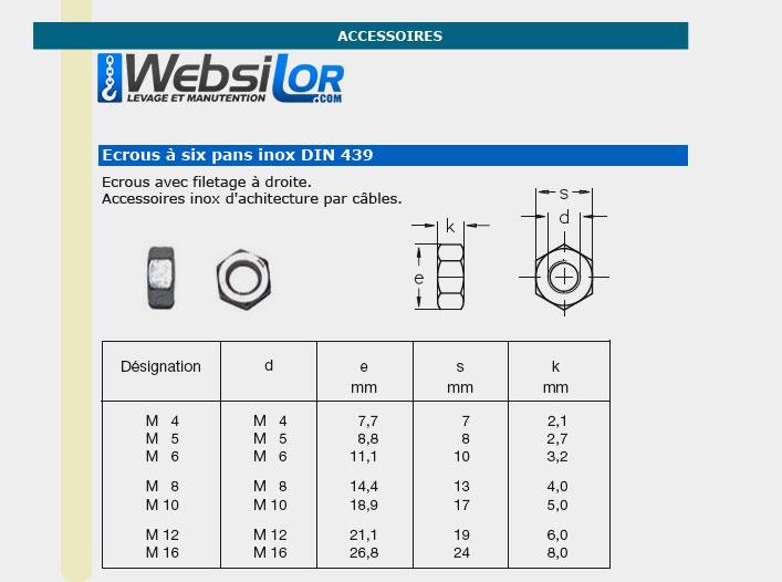 Informations techniques Écrou bas inox droite - diam 4 à 16mm