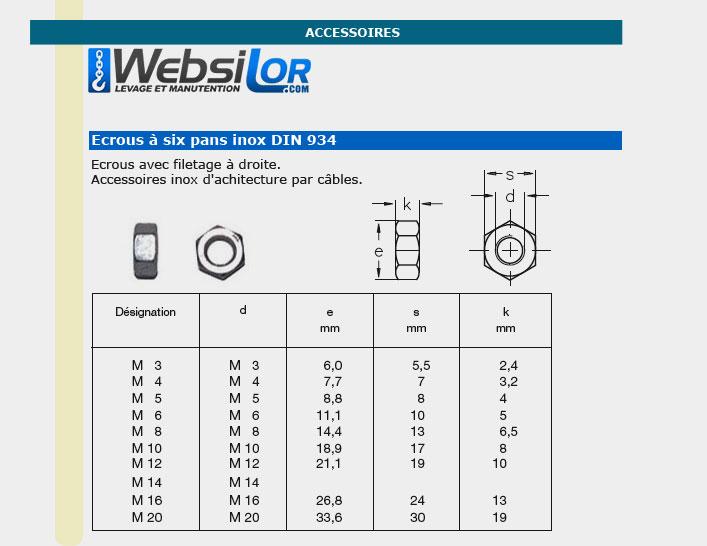 Informations technique de Ecrous inox droite - 3 à 20 mm