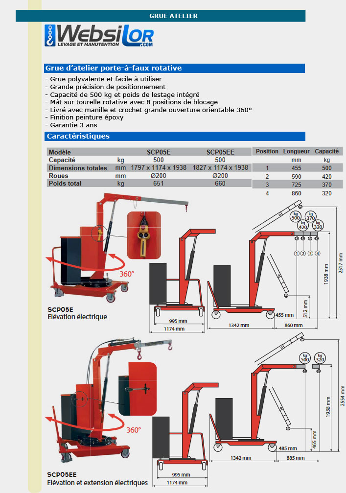Informations techniques Grue d'atelier porte-à-faux électrique et rotative