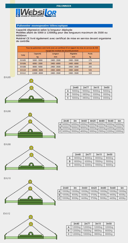 Informations techniques Palonnier monopoutre télescopique