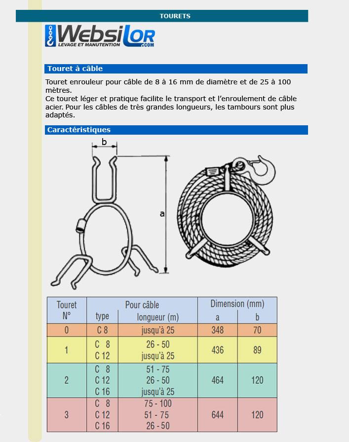 Informations technique de Touret enrouleur pour câble