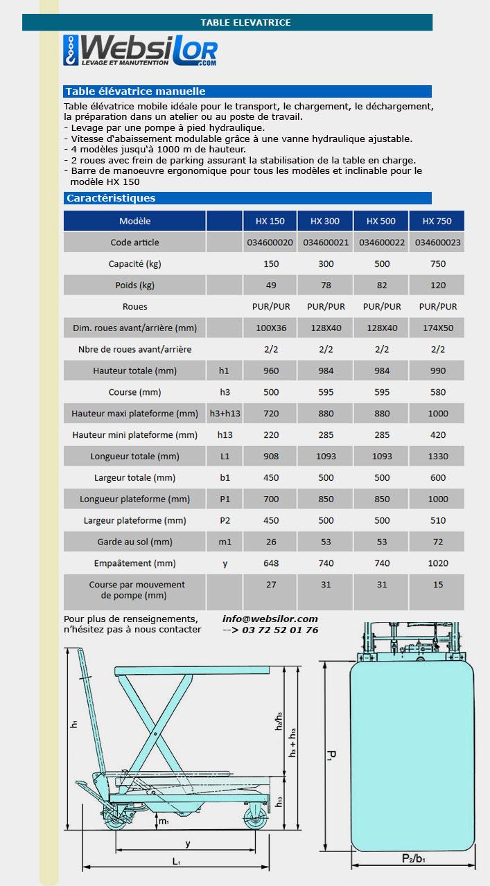 Informations techniques Table elevatrice - 150 à 750 kg