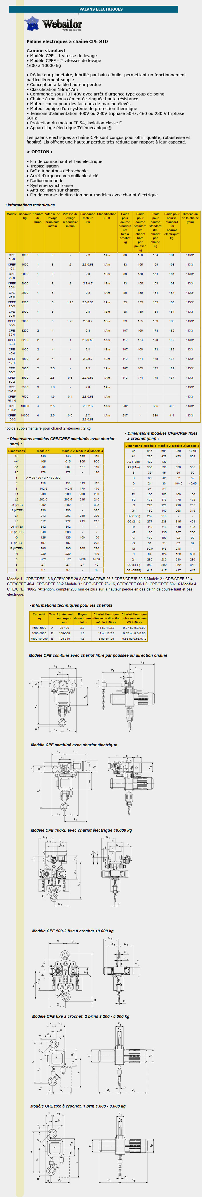 Informations techniques Palans électrique à hauteur perdue réduite - 1600 à 10000 kg