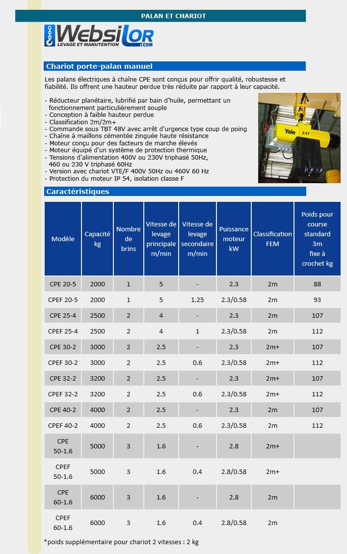Informations techniques Palans électrique à chaine à faible hauteur perdue - 2000 à 6000 kg
