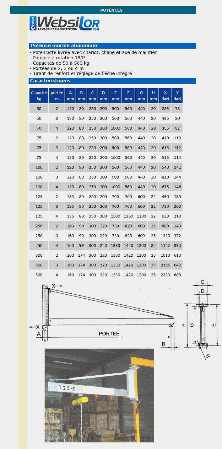 Informations techniques Potencette murale aluminium - 50 à 500kg