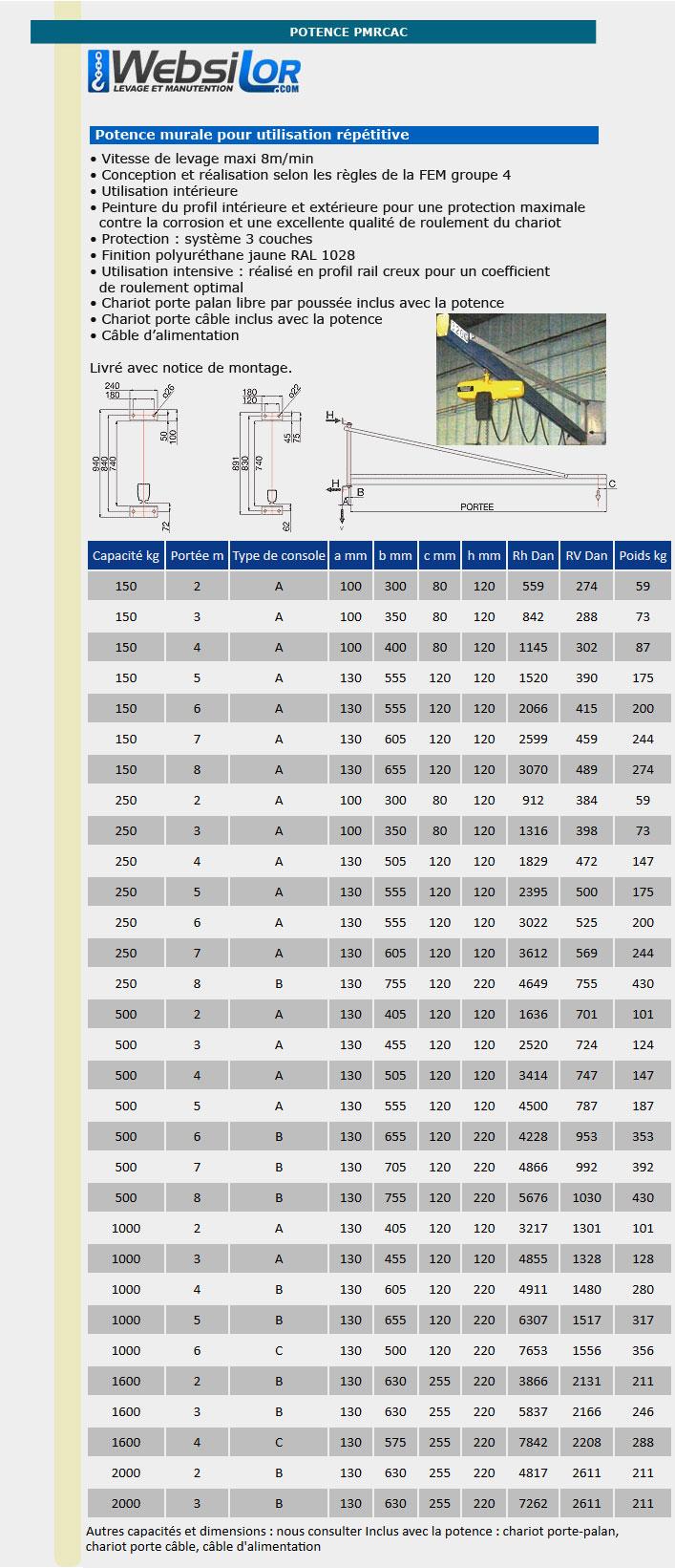 Informations techniques Potence murale triangulée extérieure - 80 à 250 kg