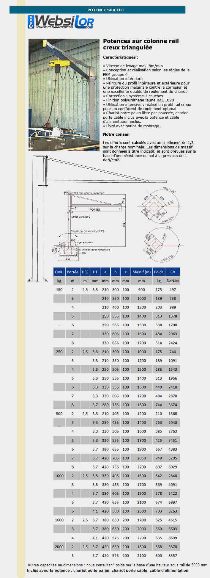 Informations techniques Potence sur fût inversée extérieure - 80 à 250 kg
