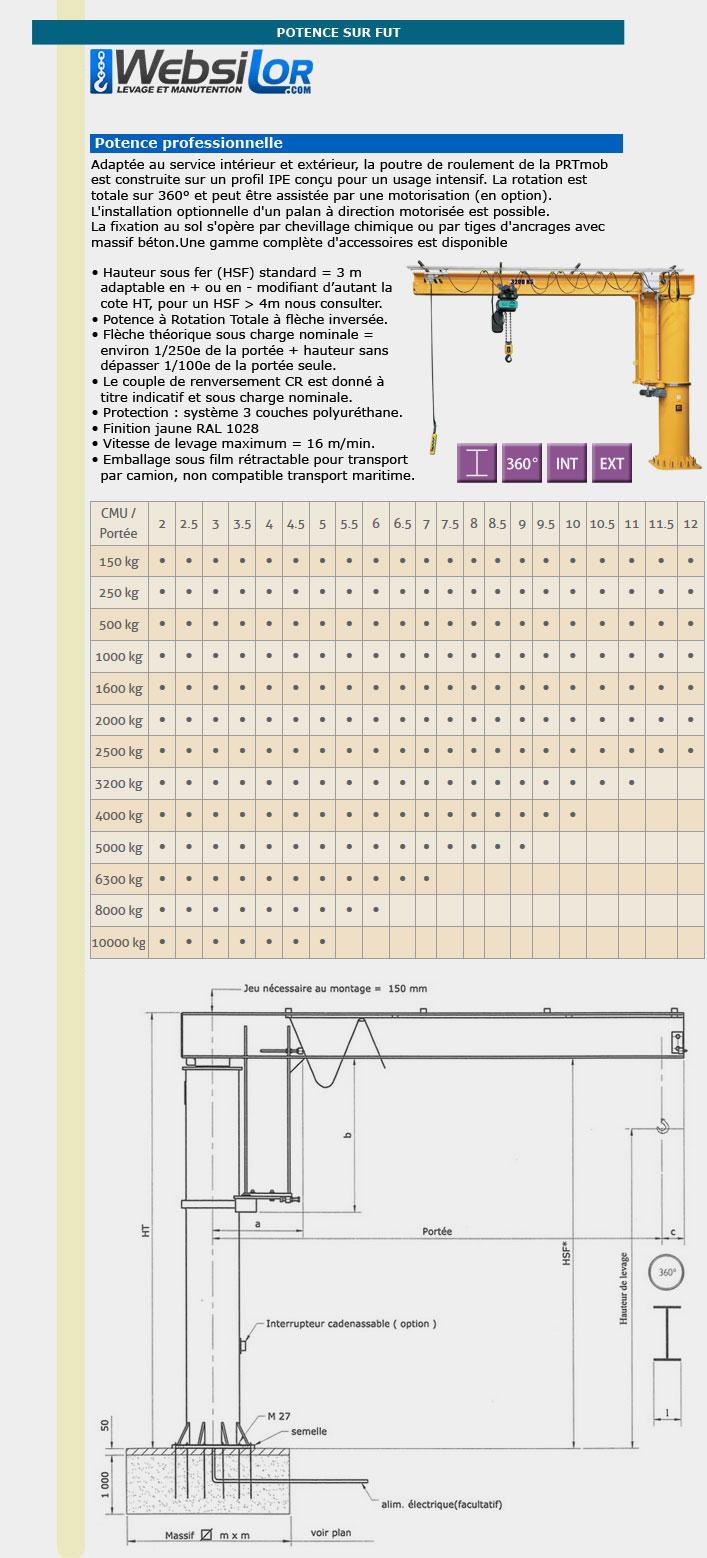 Informations techniques Potence sur fût inversée 360°- 150 à 500kg