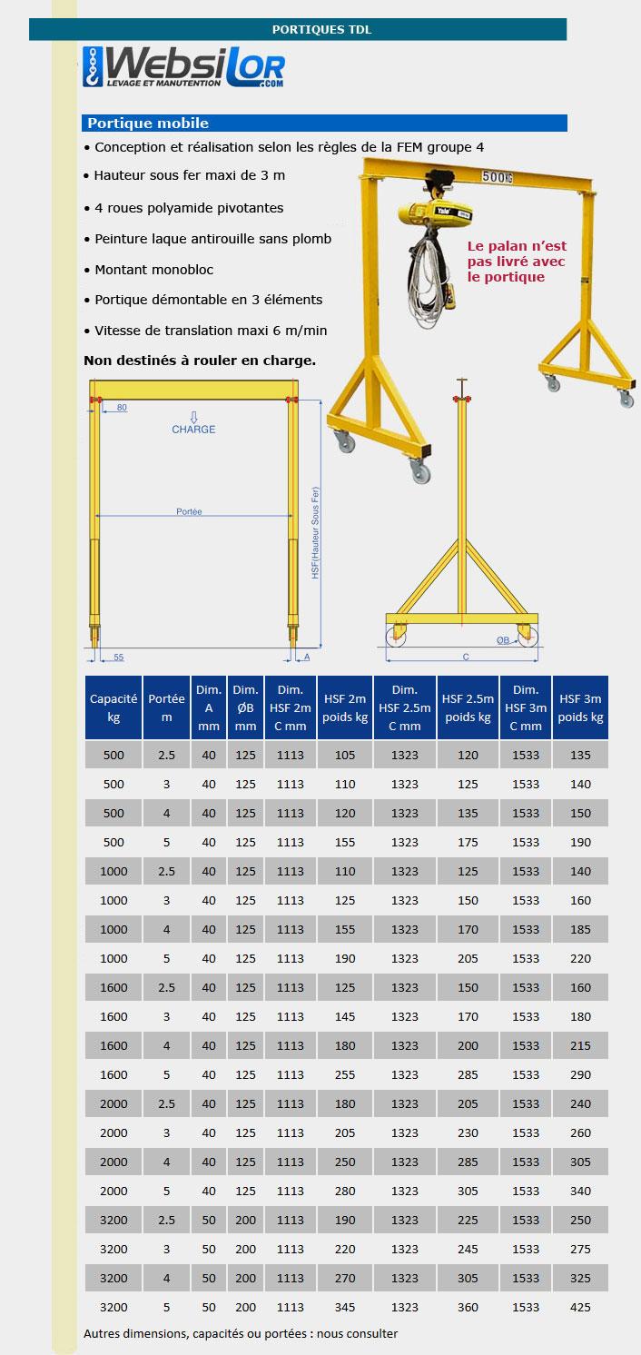 Informations techniques Portique d'atelier - 500 à 3200 kg - 2.5 à 5 mètres