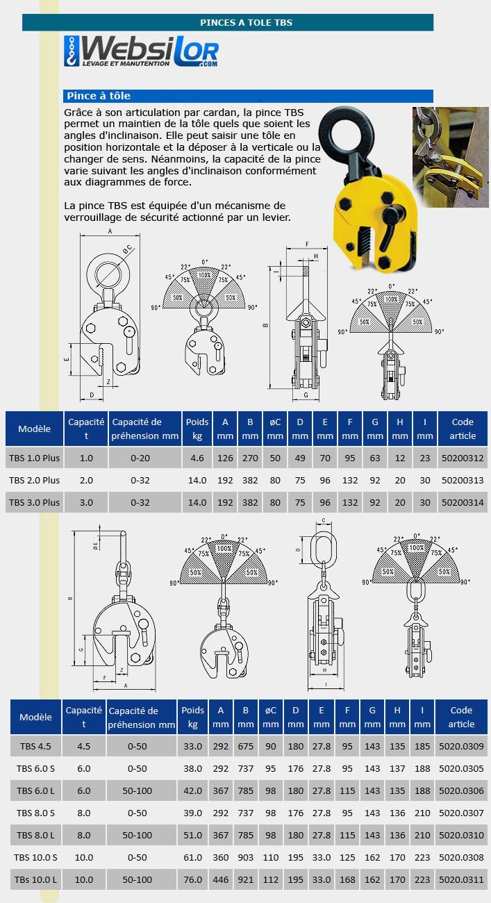 Informations techniques Pince à tôle avec anneau articulé - grande capacité