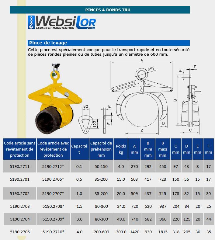 Informations techniques Pince à rond sans protection - 0,5 à 4 tonnes