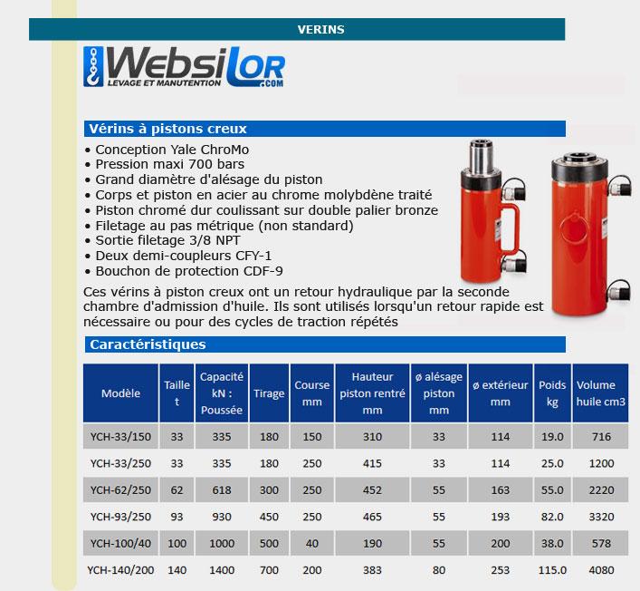 Informations techniques Vérins à piston creux double effet - 33 tonnes - 150 mm