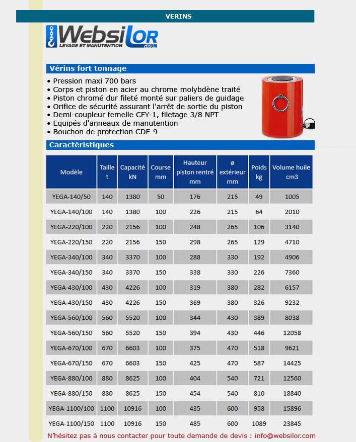 Informations technique de Vérin fort tonnage - 220 tonnes - 50 mm
