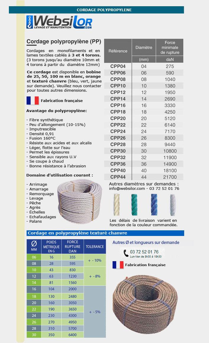 Informations techniques Cordage en polypropylène - 6 à 40mm