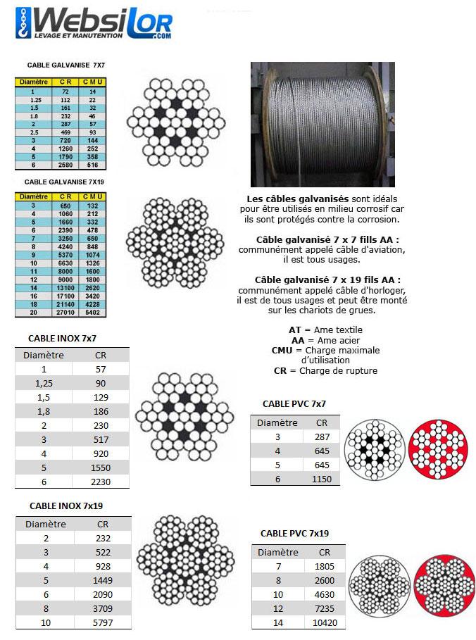 Informations techniques Cable galvanisé 7x19 fils