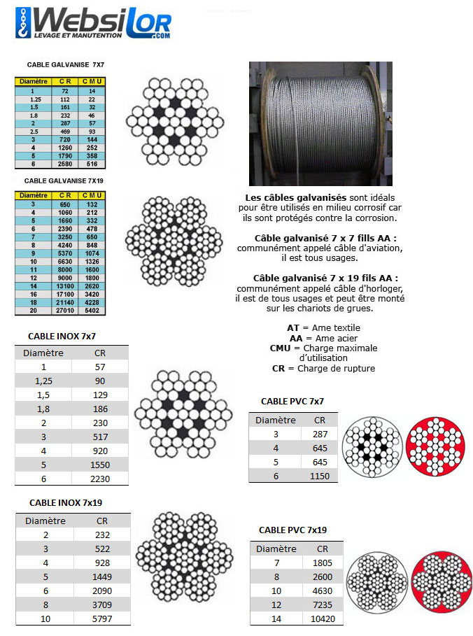 Informations techniques Câble noir galva 7 torons de 19 fils