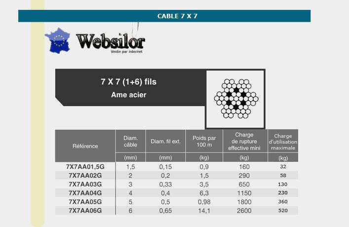 Informations techniques Câble 7 torons de 7 fils