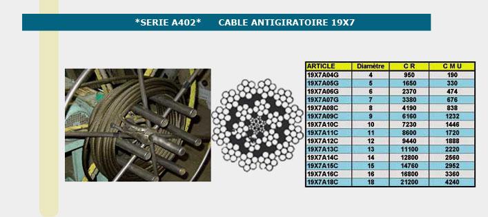 Informations techniques Câble antigiratoire 19 torons de 7 fils - 04mm