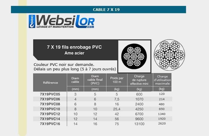 Informations techniques Câble galva PVC 7 torons de 19 fils