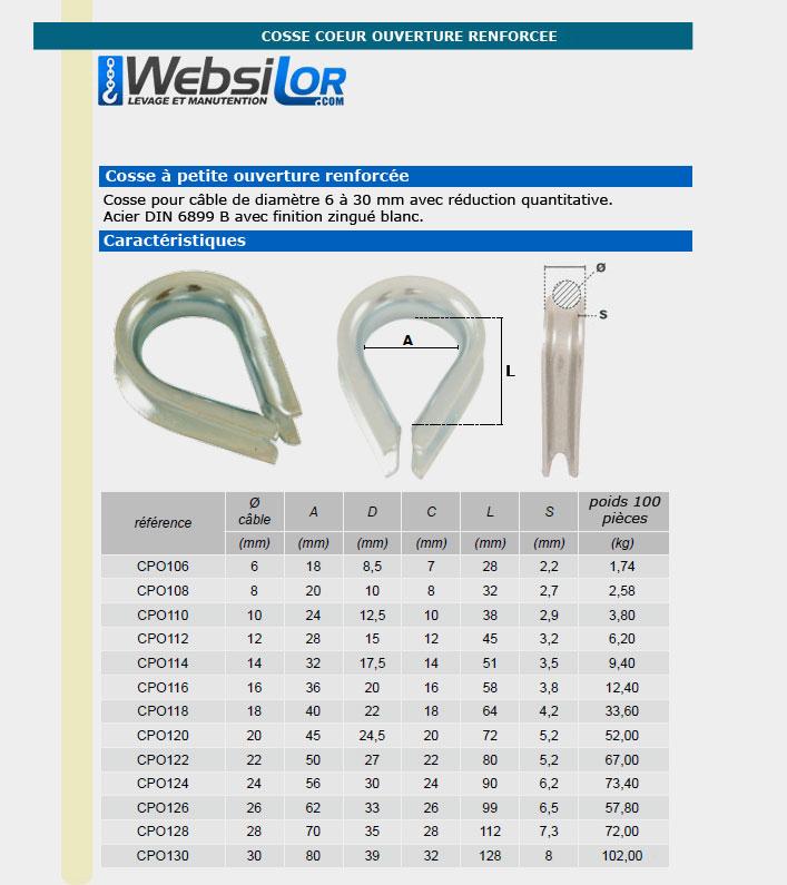 Informations techniques Cosse standard pour câble