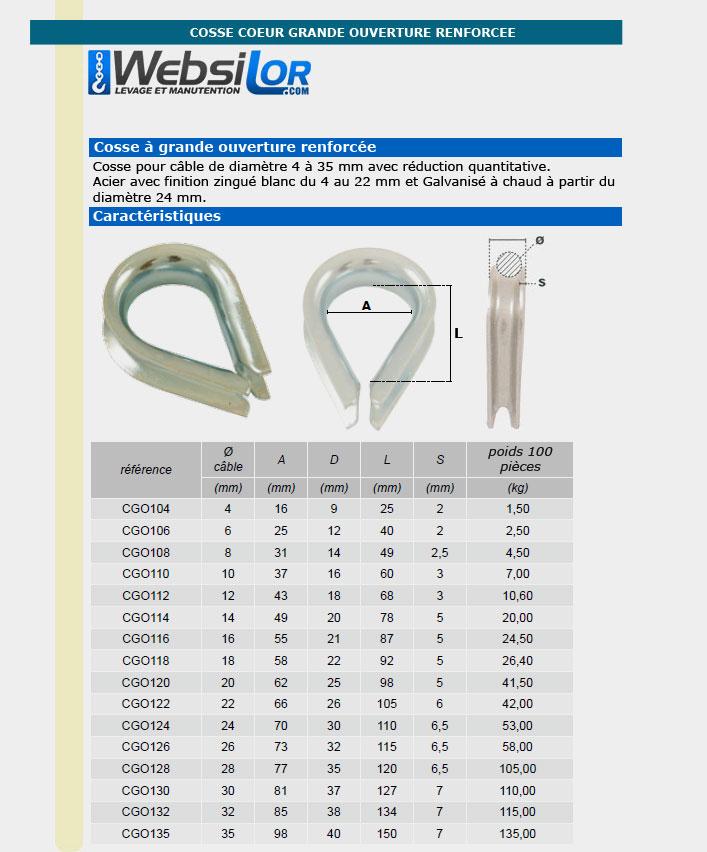2 COSSE CABLE DIN 6899//B 10MM ACIER ZINGUE RENFORCE