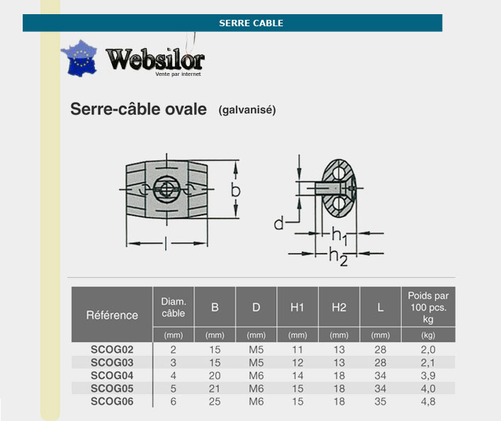 Informations techniques Serre-câble ovale