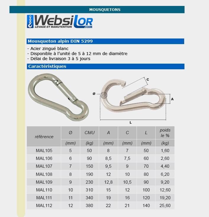 Informations techniques Mousqueton en acier zingué blanc