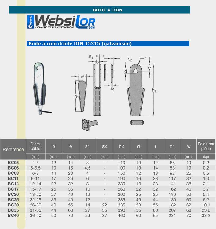 Informations technique de Boîte à coin droite - câble 4 à 5mm