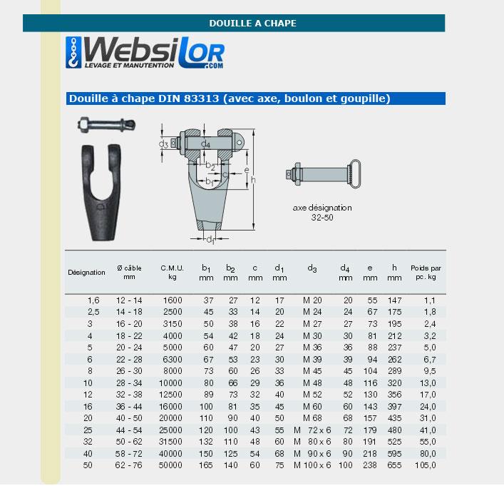 Informations techniques Douille à chape - 1600kg