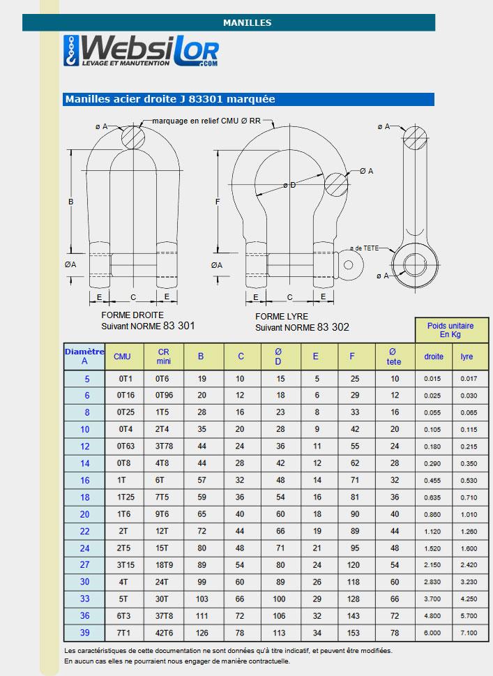 Informations techniques Manille droite J 83301