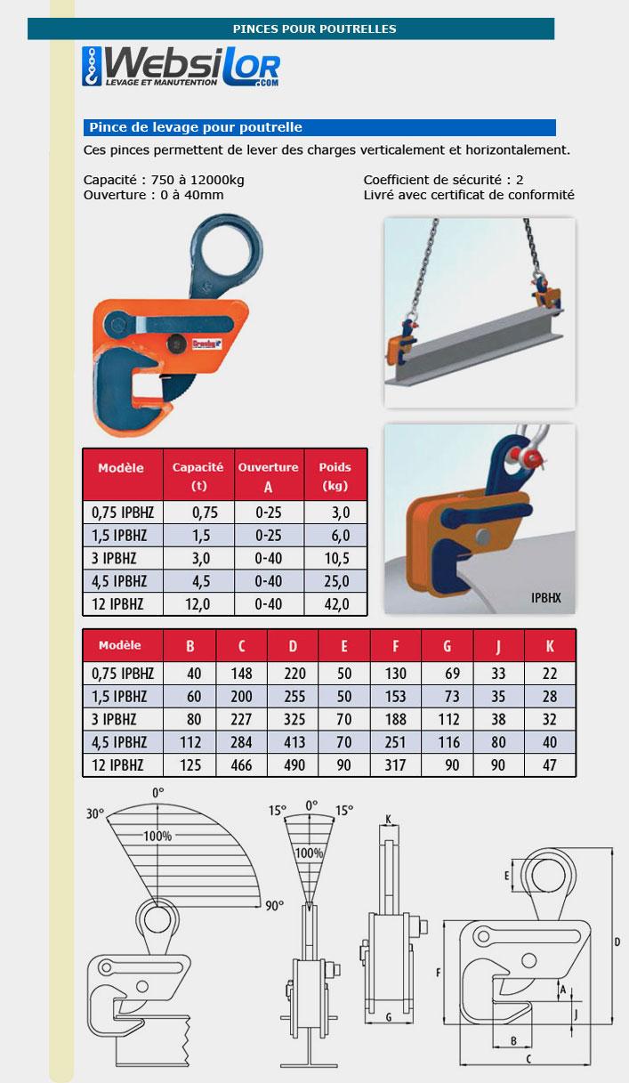 Informations techniques Pince à toles et poutrelles - 750kg