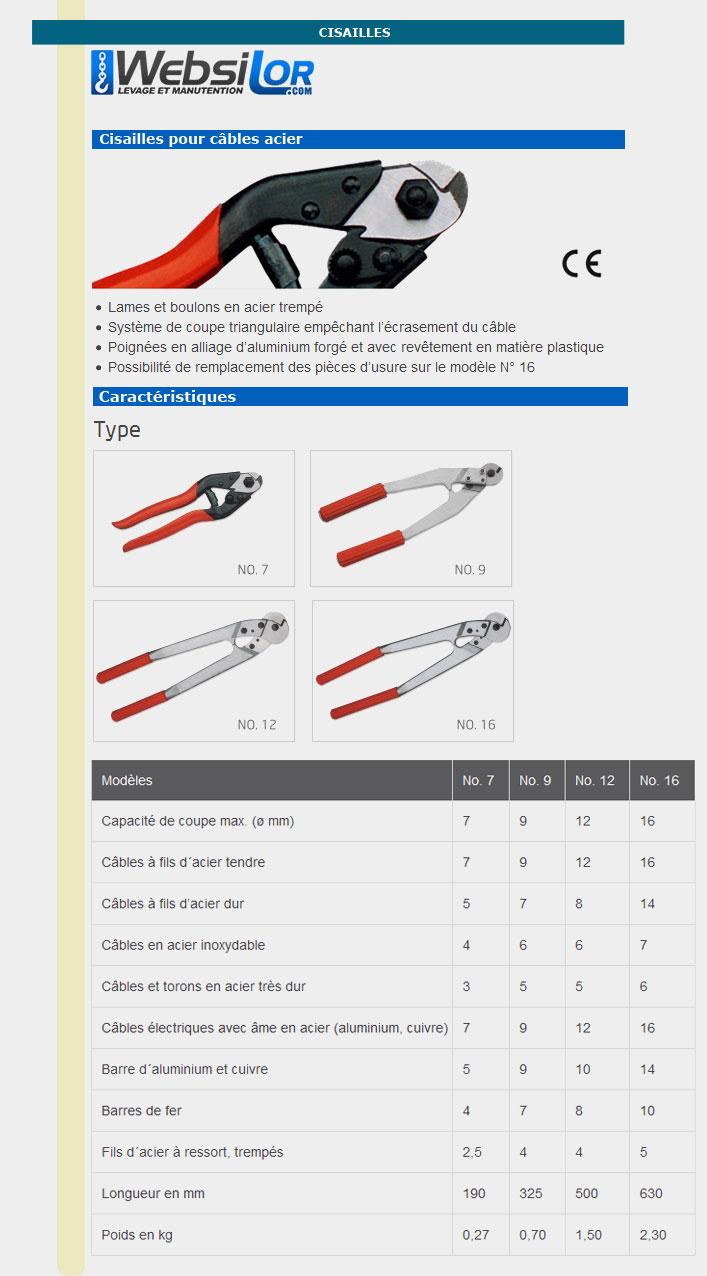 Informations techniques Cisaille pour câble - câble 7 mm