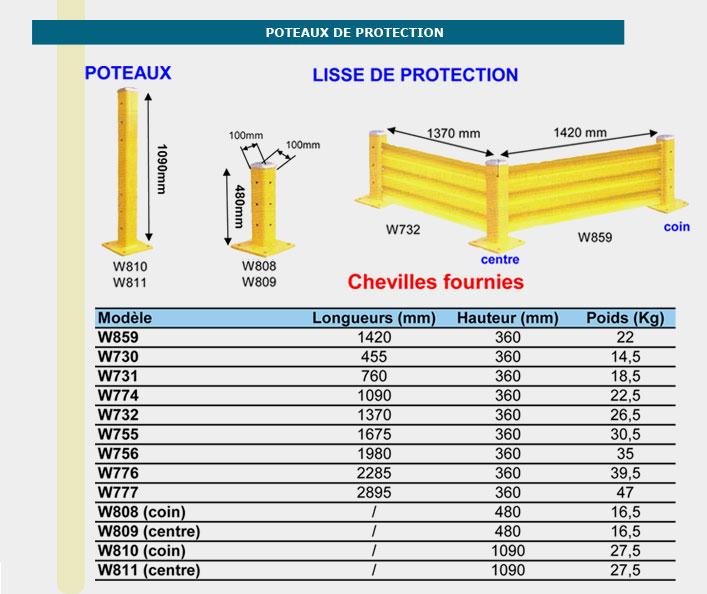 Informations techniques Poteaux de protection de coin - 480mm