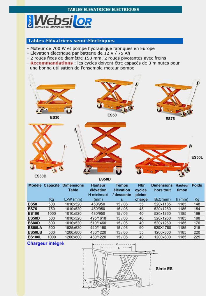 Informations techniques Table de travail électrique - 500kg - 950mm