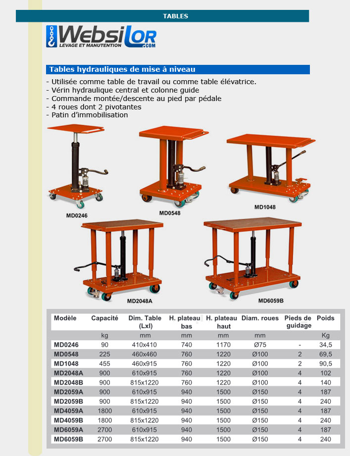Informations techniques Table de mise à niveau - 90kg