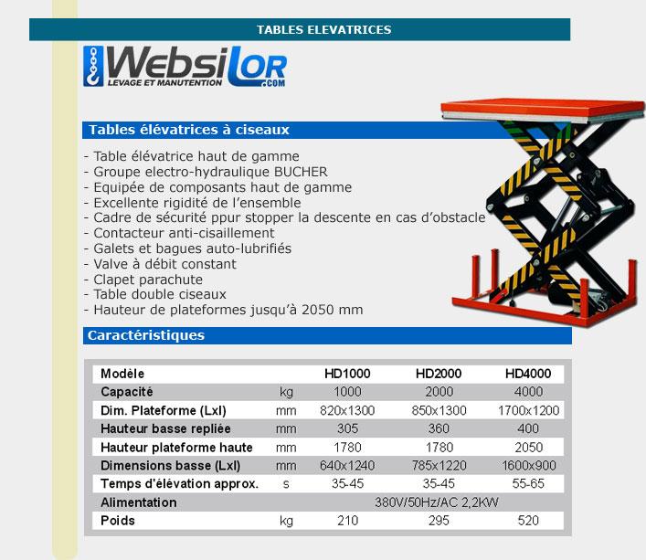 Informations techniques Table elevatrice à double ciseaux - 1000kg