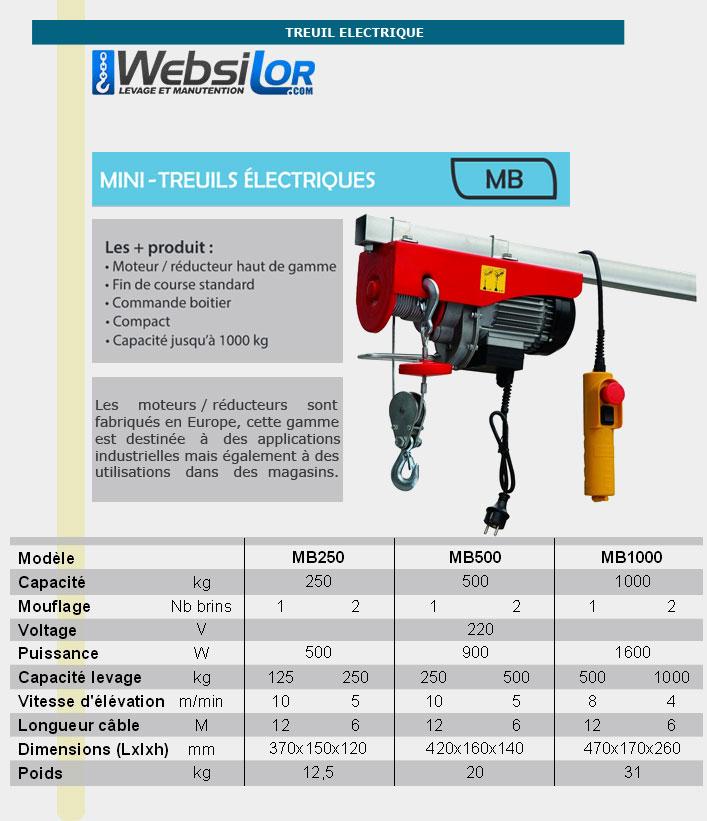 Informations techniques Mini treuils électriques - 125 à 250 kg