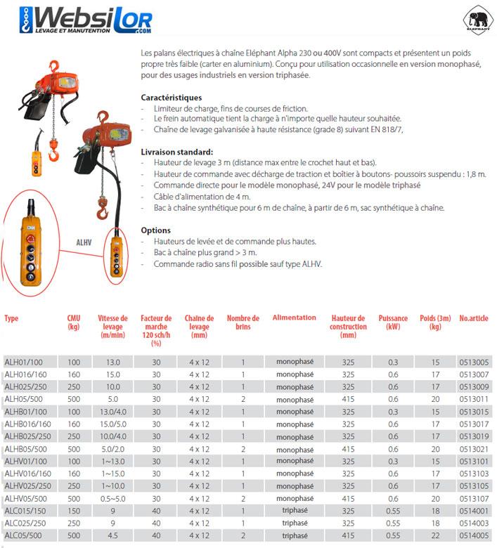 Informations techniques Petit palan électrique mono ou tri Elephant - vitesses : 1, 2 ou variable - 100 à 500kg