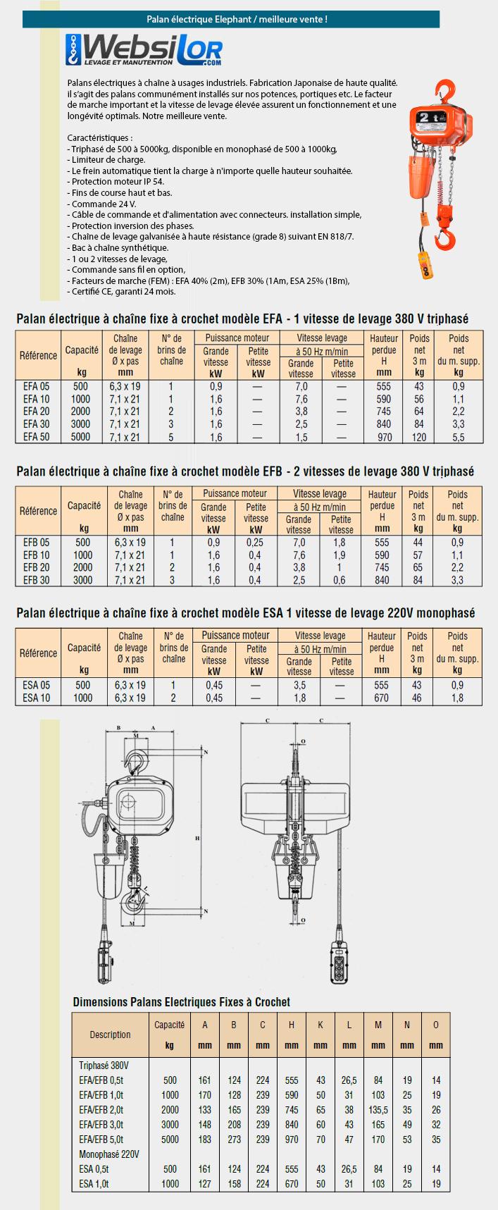Informations techniques Palan électrique à usage industriel tri ou mono Elephant - 1 ou 2 vitesses - 500 à 5000kg