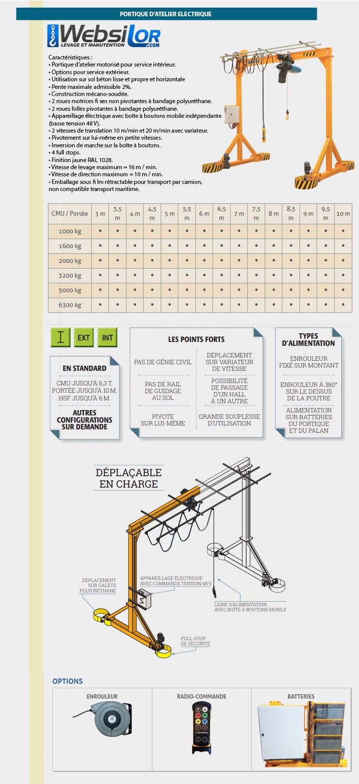 Informations techniques Portique d'atelier motorisé