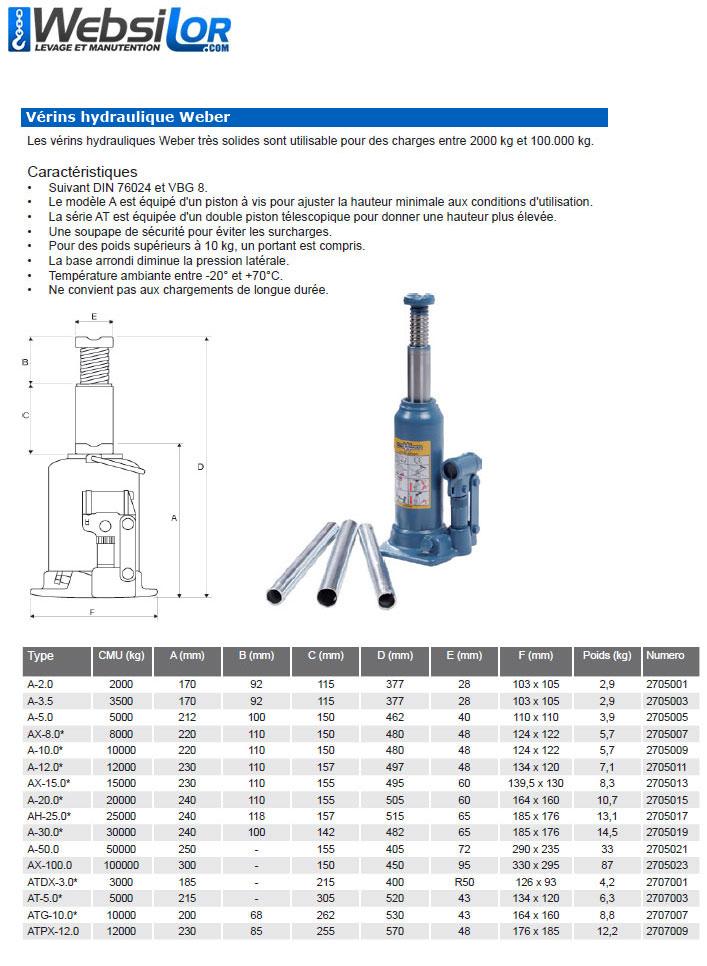 Informations techniques Vérins hydraulique - 2 à 100 tonnes