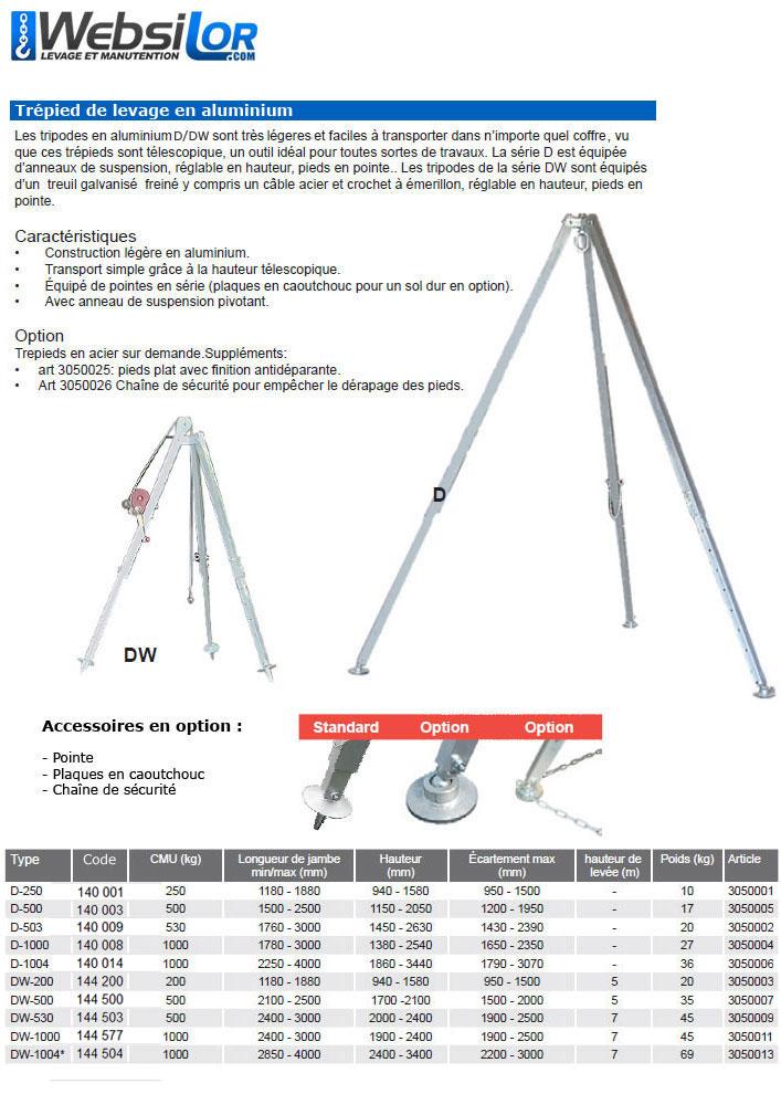 Informations techniques Tripode en aluminium - 250kg